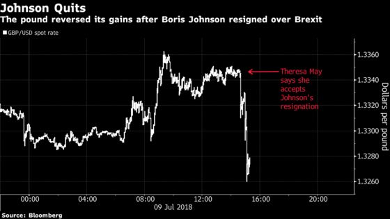Pound Slips as Resignations Raise Questions About May's Survival