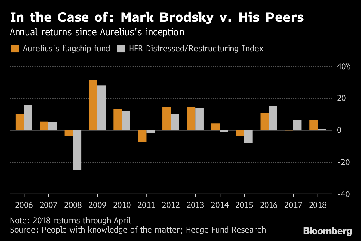 Hated By Many Distressed Debt Brawler Isnt About To Back Down Atx Power Supply Restructuring Full Outage With Off Circuit Note 2018 Returns Through April