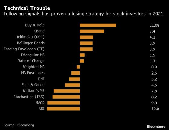 Sell Signals All but Useless in Unchartable 2021 Stock Market