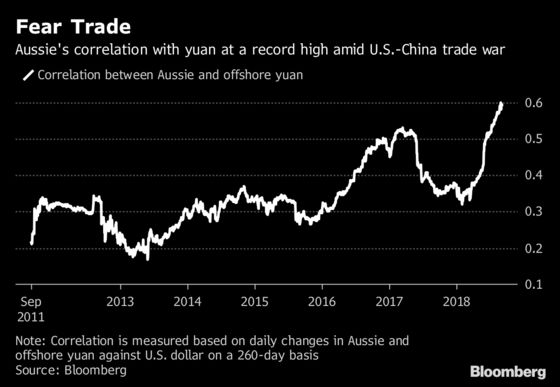 The Australian Dollar Is Acting Like an Emerging-Market Currency