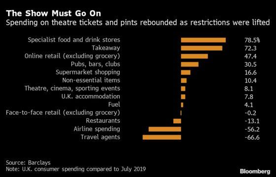 U.K. Retailers Report Slowdown as Post-Lockdown Rebound Fades