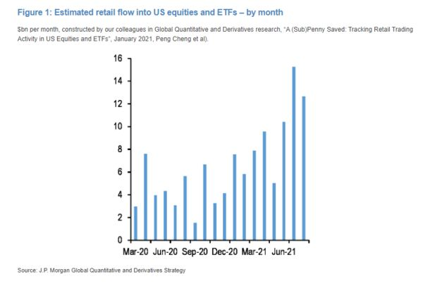Retail investors bought equities at a record pace over the summer, propelling stock records