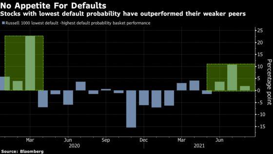 Peak Everything Puts Shine on Equity Market's Sturdiest Stocks