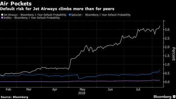 Jet Airways Under Pressure From India's Budget Flight Boom