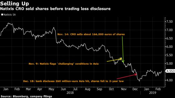 Natixis Said to Have Examined Risk Executive's Share Sale