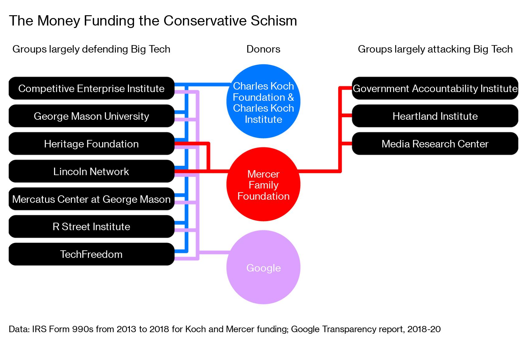 It's Kochs vs. Mercers in the Right's Big Tech Brawl