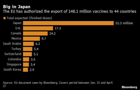 EU Clinches Vaccine Deal With Pfizer as Doses Surge in the Bloc