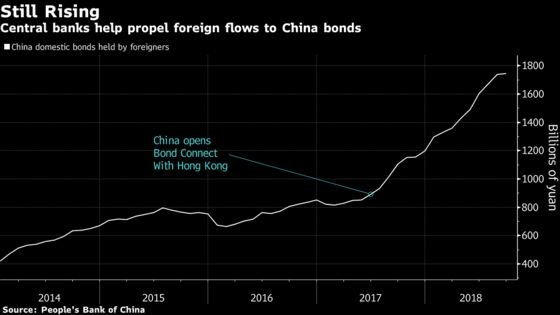 Bond-Fund Giant Is Wary on Adding China Debt to Global Portfolios