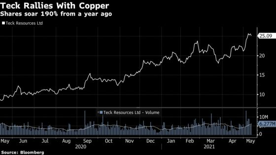 Einhorn Touts Teck Resources With Copper Rally Enduring