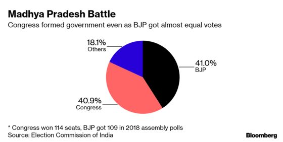 Popularity No Gauge for Winning Seats in India's Elections
