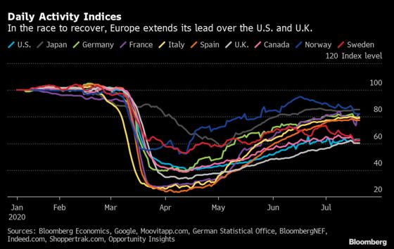 Europe Extends Its LeadOver U.S., U.K. in Recovery Race