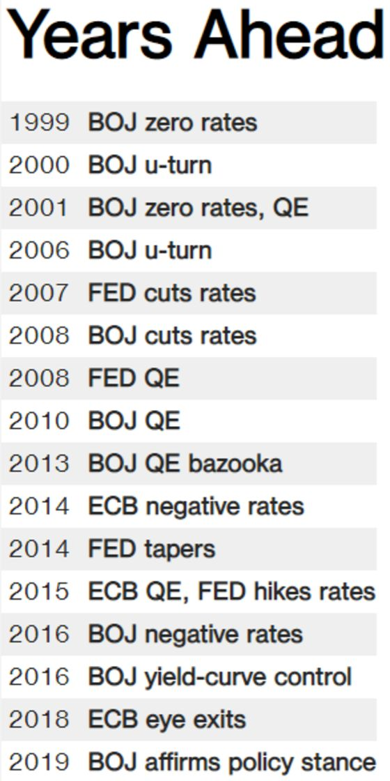 How Japan (Eventually) Changed the World With Zero Rates