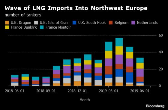 LNG Ships Are Turning Away From Europe's Gloomy Gas Market