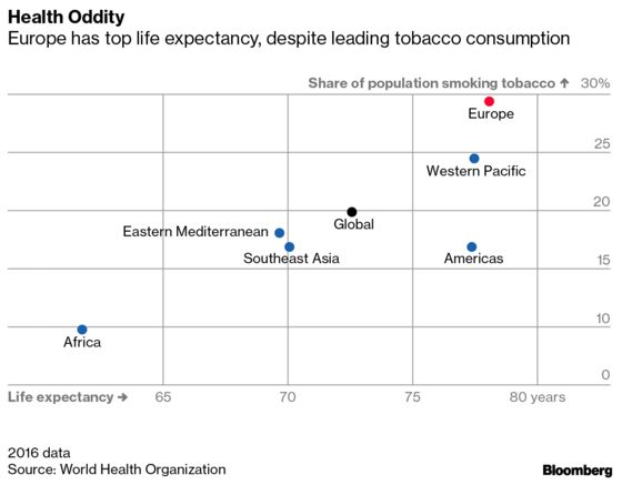 Europe Leads The World in Boozing, Tobacco Use ... And Living Long