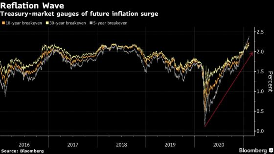 Bond-Market Reflation Trade Absorbs Punch to Extend 2021 Advance