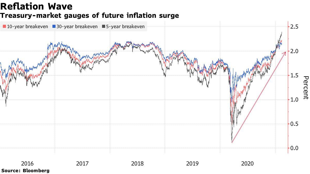 Treasury-market gauges of future inflation surge