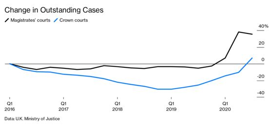 British Courts Buckle From the Strain of Covid and Funding Cuts