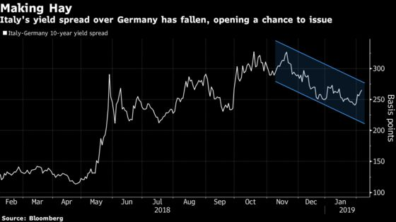 Global Thirst for Bonds Has Investors Scooping Up Italian Debt