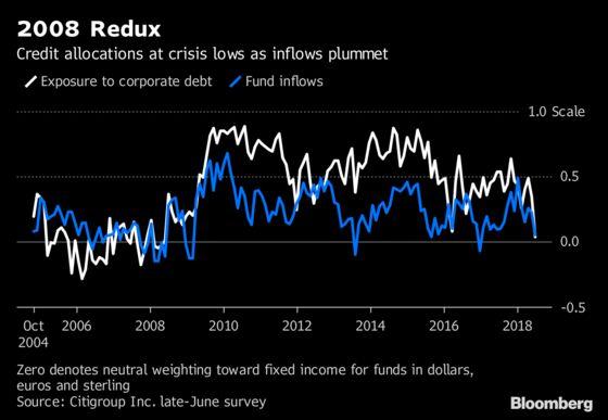 It's 2008 Again for Corporate Debt Exposures. That's Bullish