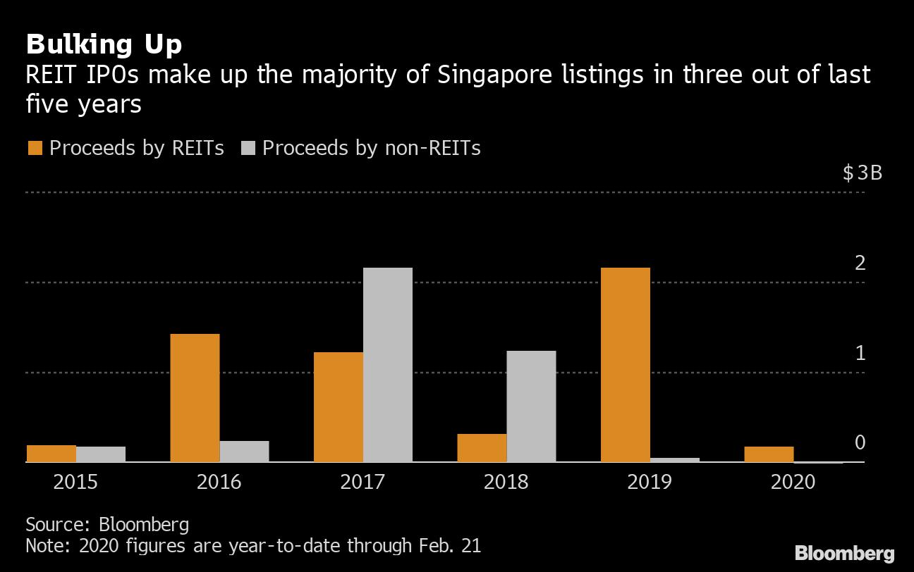Ipo in singapore 2020