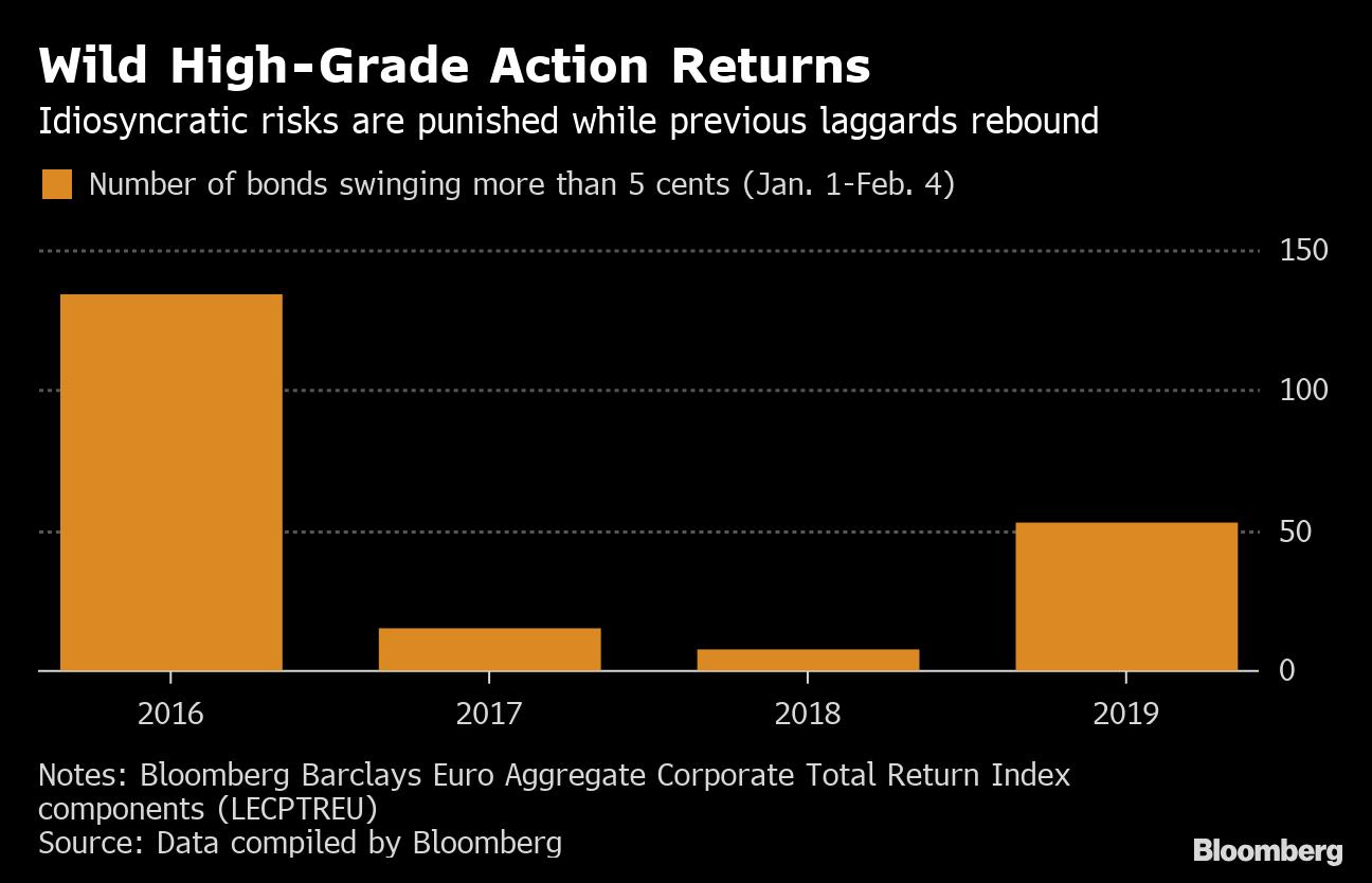 Big Dipping Company Bonds Attract Cash-Rich Investors in