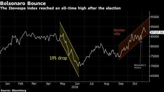 Bolsonaro Bounce Leaves Banking Giants Bullish on Brazil Again