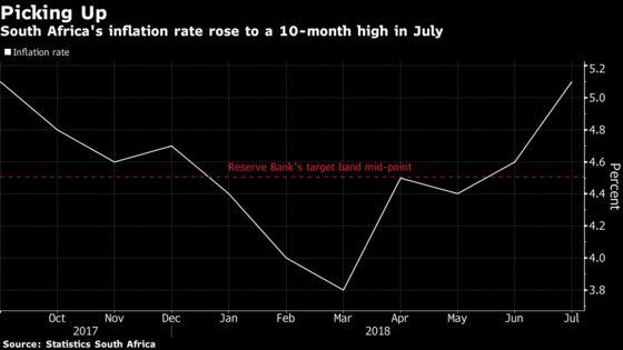 Kganyago Says He Is Looking Through S. African Price Shocks