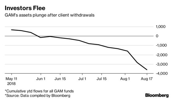 Fleeing Investors Add to GAM Challenges After Haywood Suspension