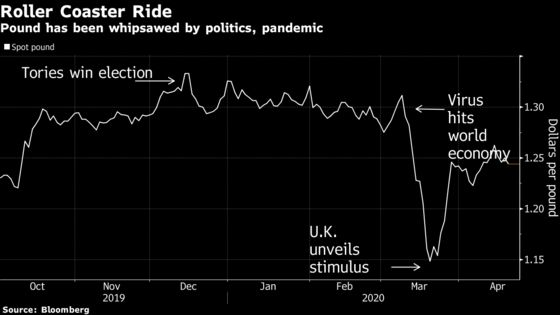Bad News Just Won't Stop Coming for the Pound