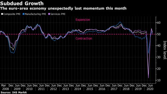 Europe's Economic Recovery Stumbles After Initial Bounceback