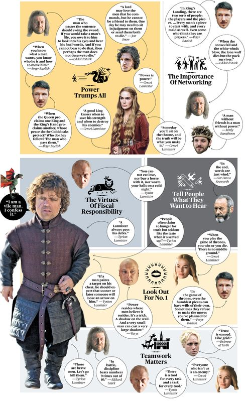 The Game of Power, per 'Game of Thrones'