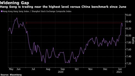 China Stocks Rise Most in a Week as Buyers Shift From Hong Kong