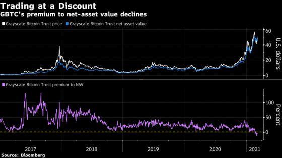 'Slam Dunk' Bitcoin Arbitrage Fizzles for Biggest Crypto Fund