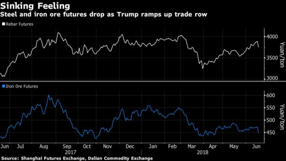 Steel Drops Most Since March as Metals Tumble on Trade War Fears