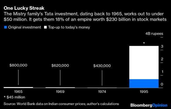 A Lucky Half-Century for This $50 MillionTata Stake Comes to an End