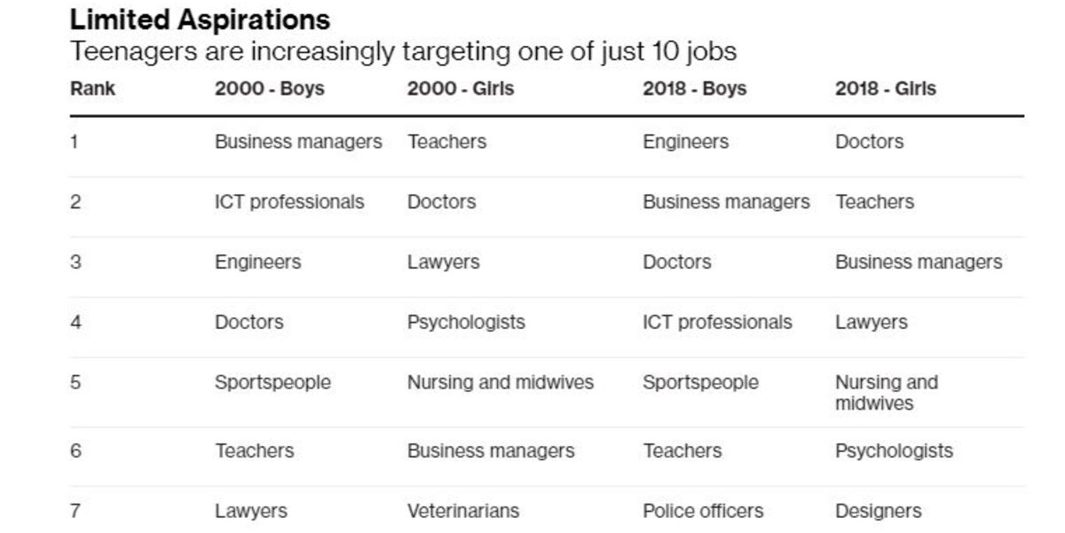 Too Many Teenagers Want to Become Lawyers or Managers