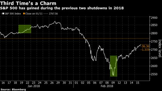 Wall Street Puts a Government Shutdown Near the Bottom of Its Worry List