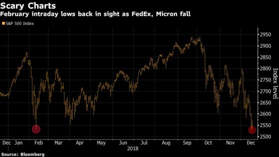 Scary S&P Charts Are Back After FedEx, Micron Awaken Macro Dread