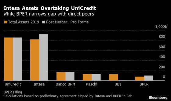 Intesa Posts Surprise Profit Gain Despite Provision Increase