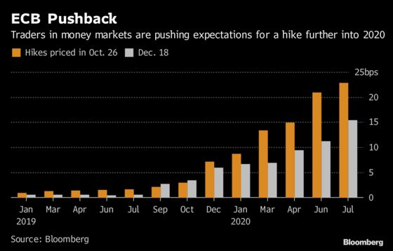 The Jury's Out on the Euro as Strategists Collide With Traders