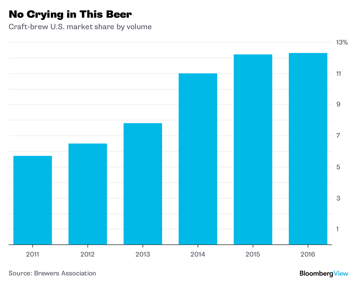 Craft brewing as a model for helping the middle class for Craft beer market share 2017