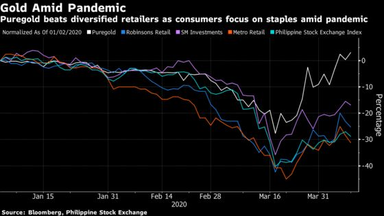 Big Philippine Retailers Find Diversification Drag Amid Pandemic