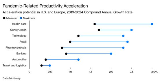 Productivity Is Finally Looking Up, and the Gains Could Lift Growth