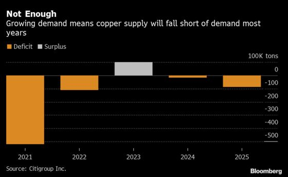 Green Revolution Price Tag Hinges on Future of Copper Rally