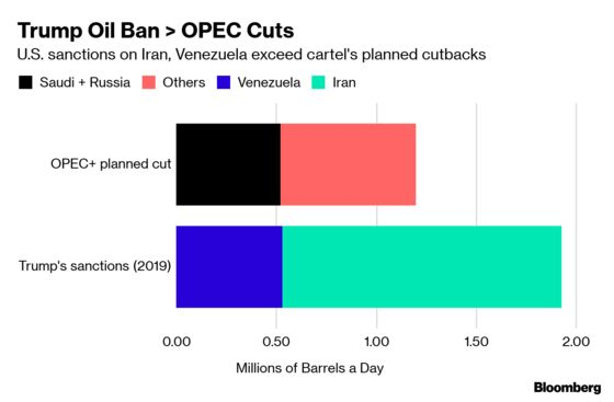 Trump Sanctions Have Blocked MoreOil Than OPEC Tried to Cut