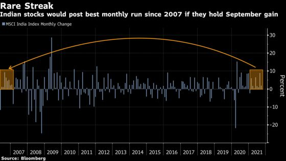 Indian Stocks Outpacing World by Most Since 2018 Emboldens Bulls