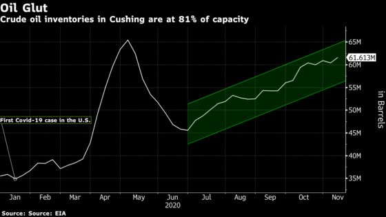 America's Biggest Oil Storage Hub Is Filling to the Brim Again