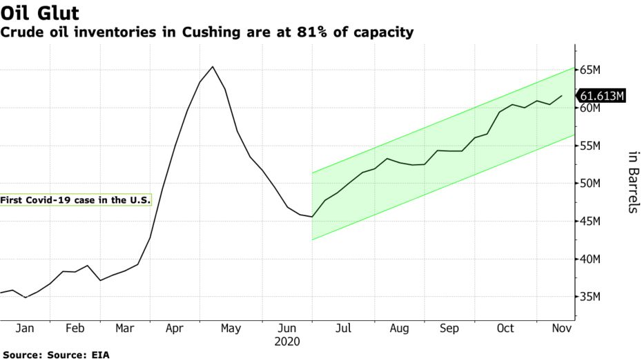 Crude oil inventories in Cushing are at 81% of capacity