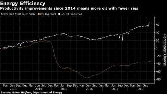 U.S. Shale Likes But Doesn't Need OPEC Cuts to Keep on Growing