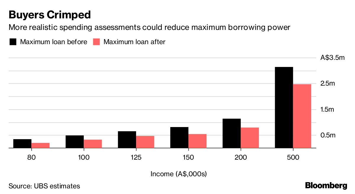 Australia's Lending Rules Are About to Batter Home Buyers